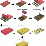 A Washable Stretchable and Self Powered Human Machine Interfacing Triboelectric-Nanogenerator for Wireless Communications and Soft Robotics Pressure Sensor Arrays- Extreme Mechanics Letters