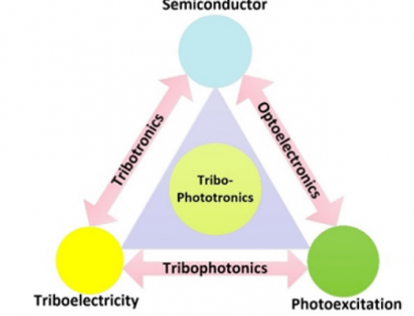 """Our paper, """"A theoretical modeling analysis for triboelectrification controlled light emitting diodes"""" is accepted by NanoEnergy"""