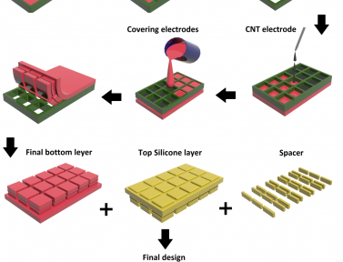 """Our paper """"A Washable, Stretchable, and Self-Powered Human-Machine Interfacing Triboelectric Nanogenerator for Wireless Communications and Soft Robotics Pressure Sensor Arrays"""" is accepted by Extreme Mechanics Letters"""