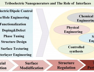 "Our review, ""Toward High-Performance Triboelectric Nanogenerators by Engineering Interfaces at the Nanoscale: Looking into the Future Research Roadmap"" is accepted by Advanced Material Technology"